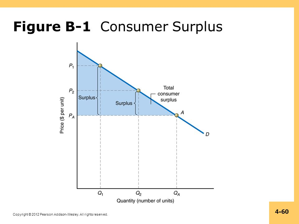 Figure B-1 Consumer Surplus