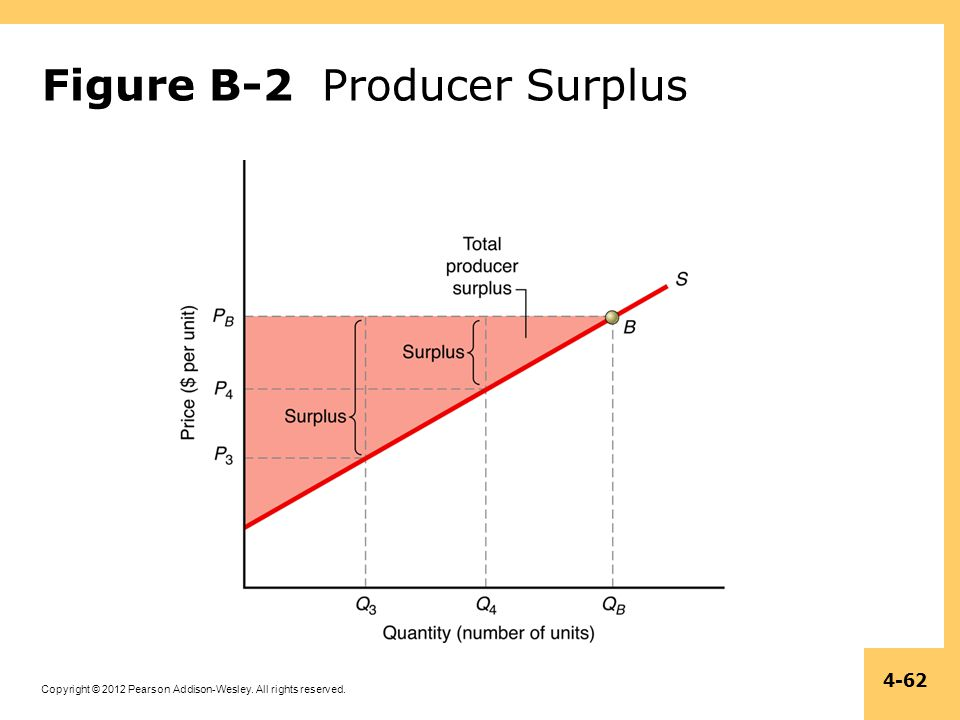 Figure B-2 Producer Surplus