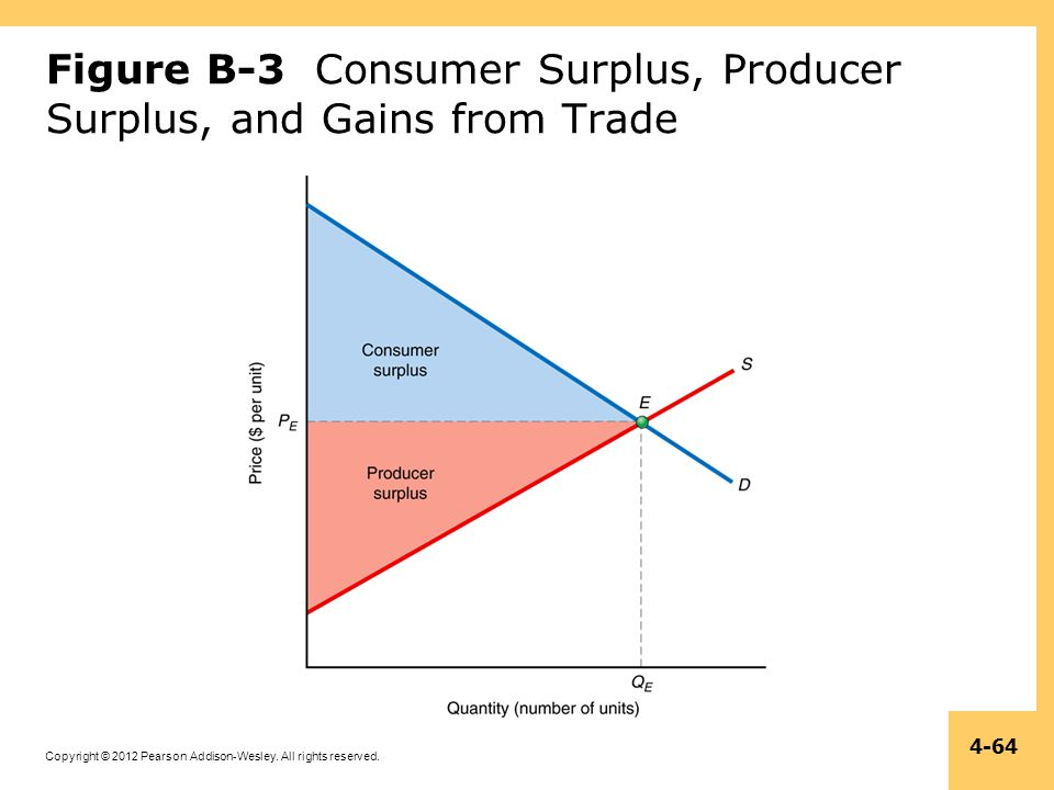 Figure B-3 Consumer Surplus, Producer Surplus, and Gains from Trade