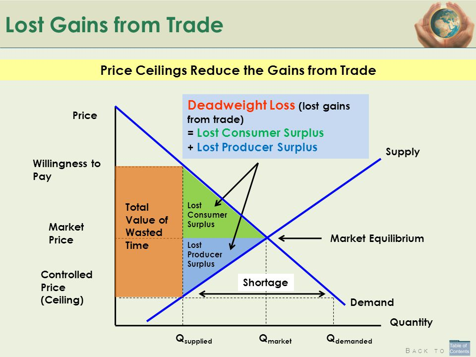 Price Ceilings Reduce the Gains from Trade