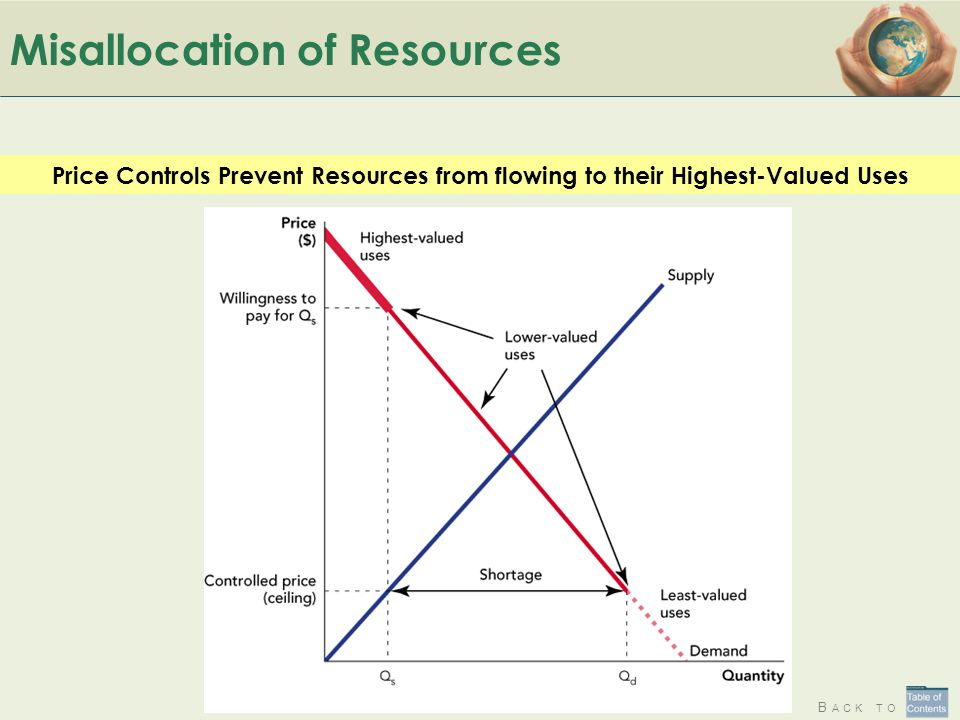 Misallocation of Resources
