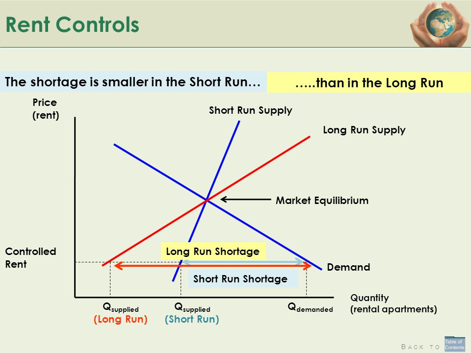 Rent Controls The shortage is smaller in the Short Run…