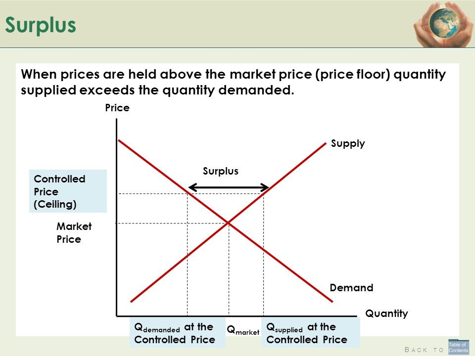 Surplus When prices are held above the market price (price floor) quantity supplied exceeds the quantity demanded.