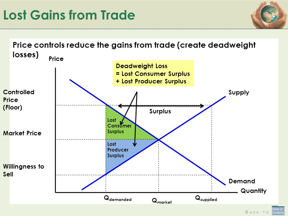 Lost Gains from Trade Price controls reduce the gains from trade (create deadweight losses) Quantity.
