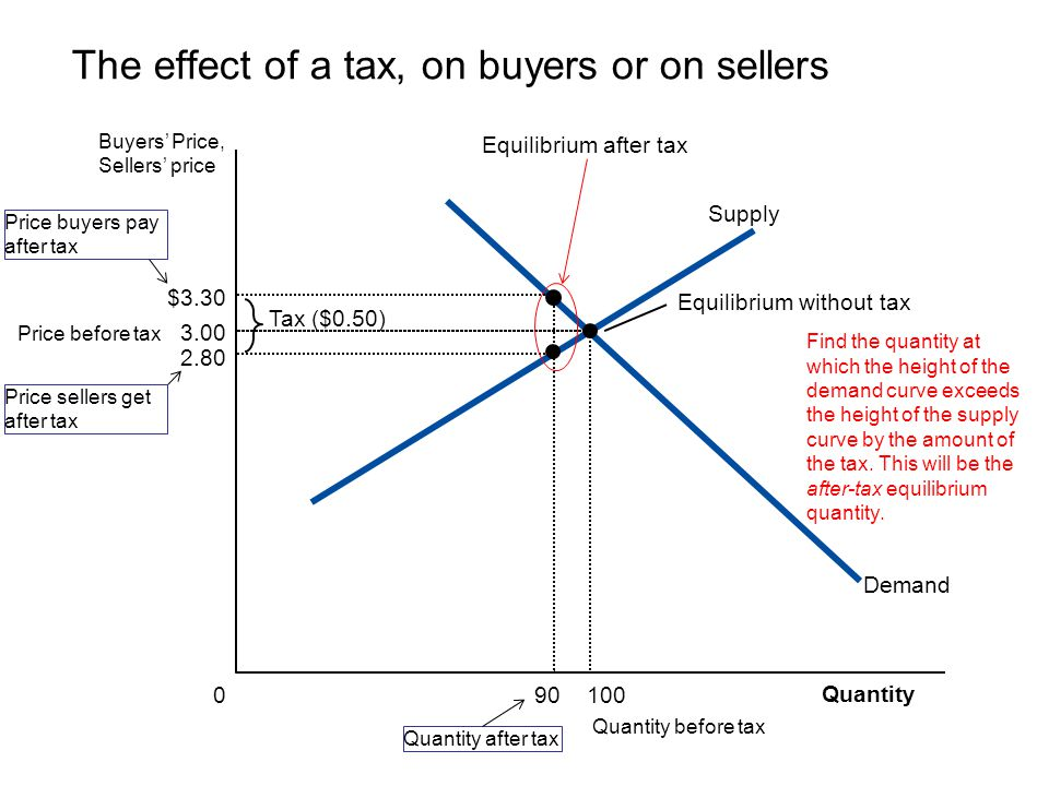 The effect of a tax, on buyers or on sellers