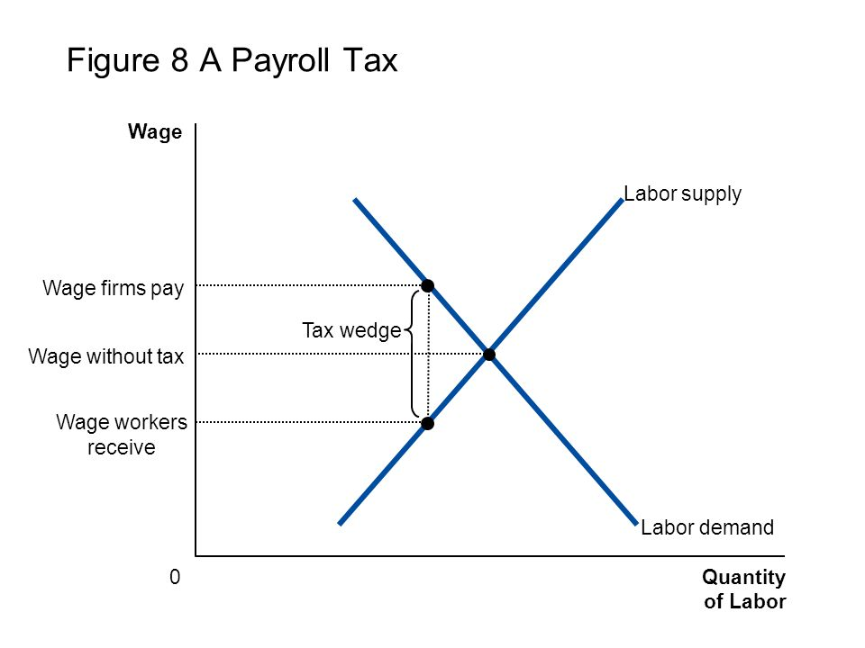 Figure 8 A Payroll Tax Wage Labor supply Wage firms pay Tax wedge