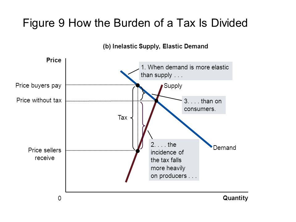 Figure 9 How the Burden of a Tax Is Divided