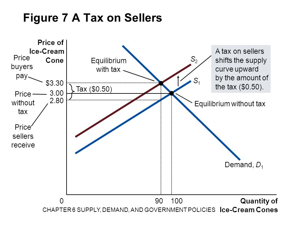 CHAPTER 6 SUPPLY, DEMAND, AND GOVERNMENT POLICIES