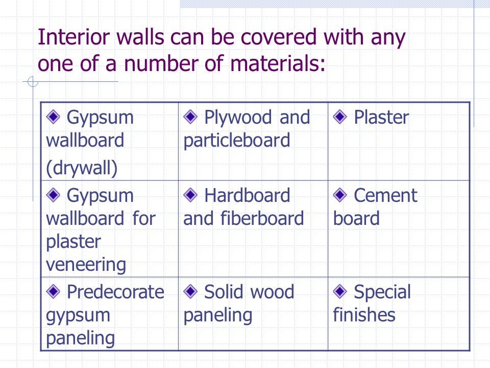 Interior walls can be covered with any one of a number of materials: