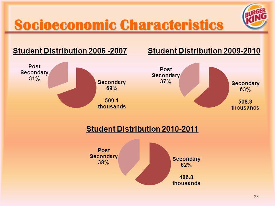 Socioeconomic Characteristics