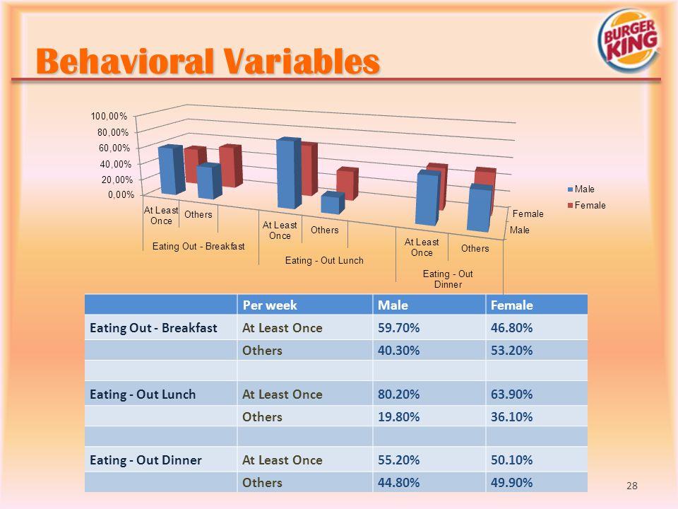 Behavioral Variables Per week Male Female Eating Out - Breakfast