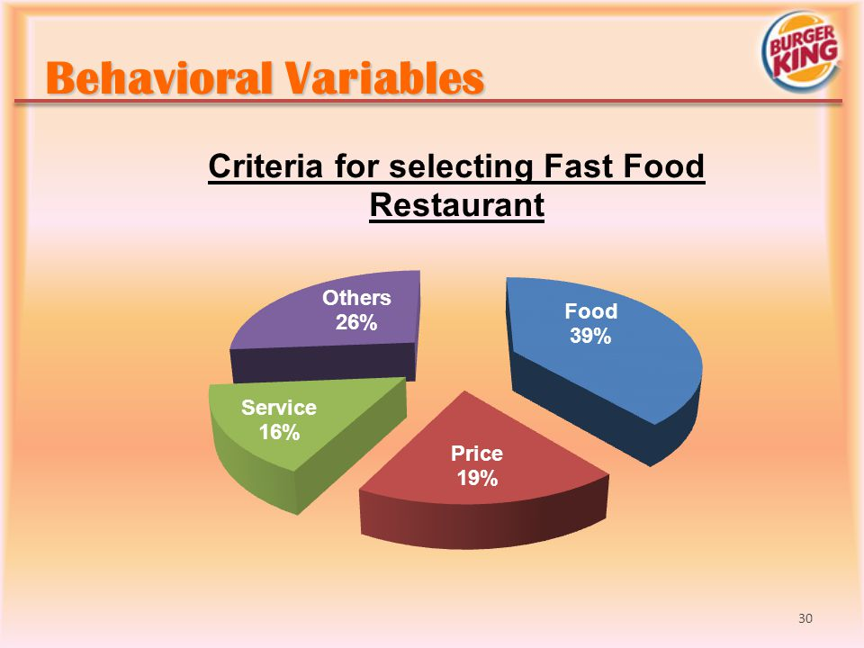 Behavioral Variables