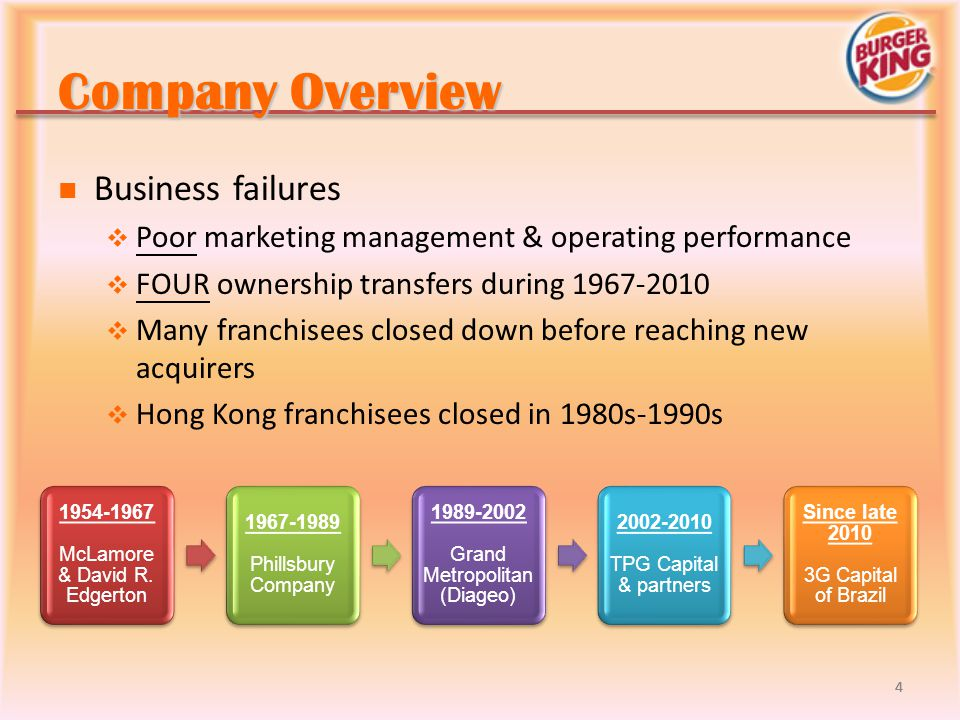 Company Overview Business failures