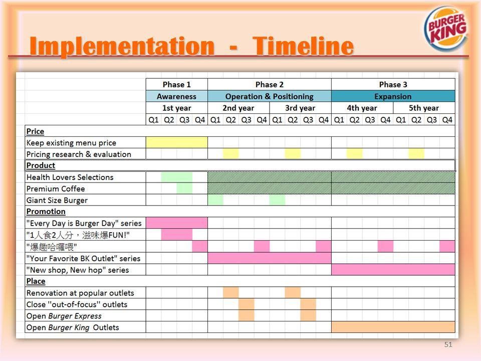 Implementation - Timeline