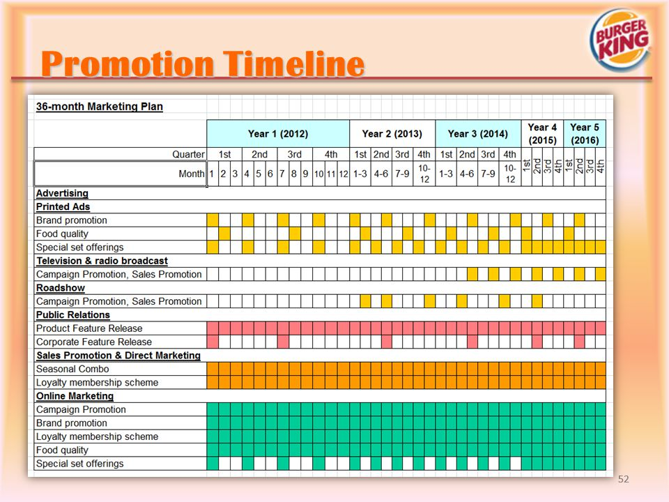Promotion Timeline 52 52