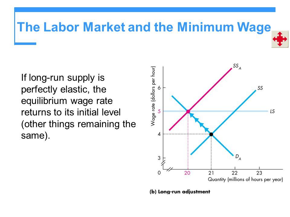 The Labor Market and the Minimum Wage