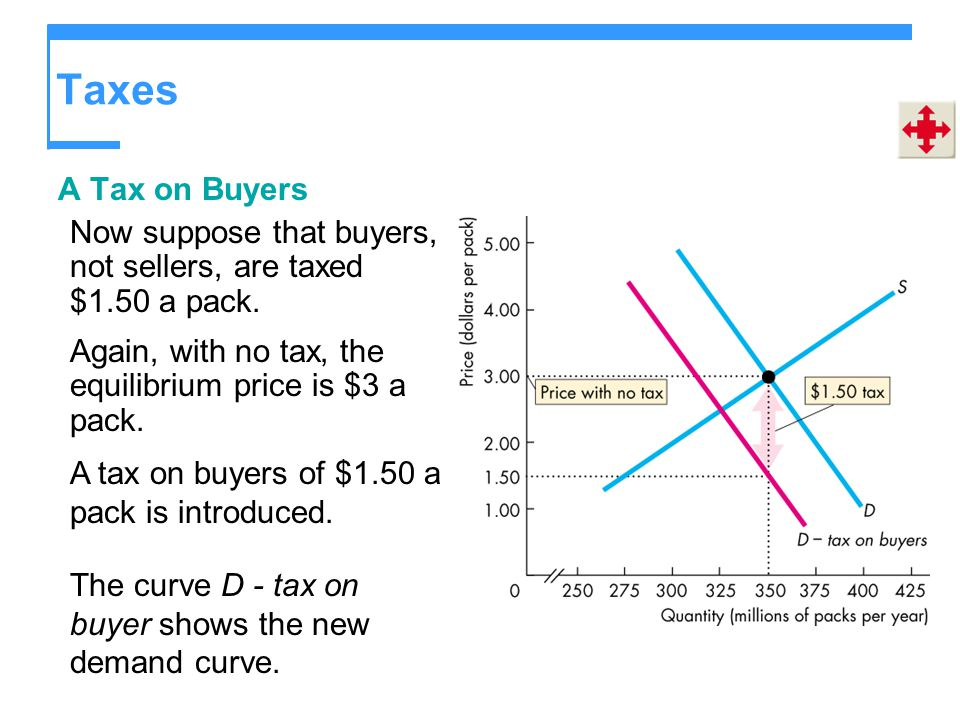 Taxes A Tax on Buyers. Now suppose that buyers, not sellers, are taxed $1.50 a pack. Again, with no tax, the equilibrium price is $3 a pack.