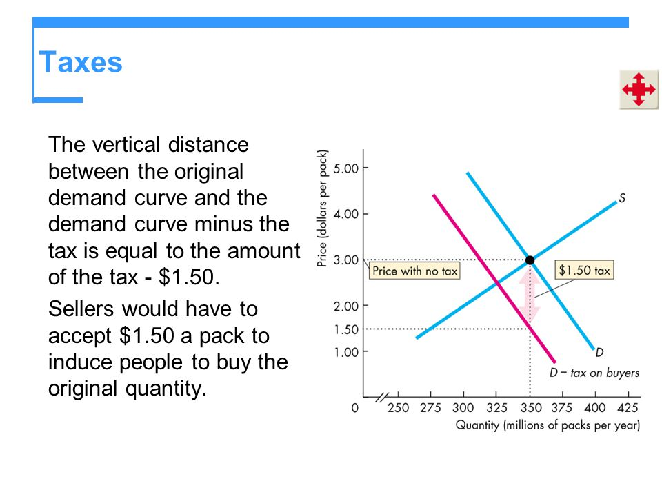 Taxes The vertical distance between the original demand curve and the demand curve minus the tax is equal to the amount of the tax - $1.50.