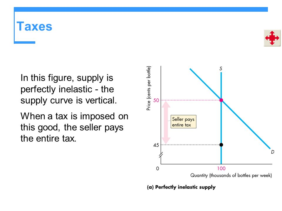 Taxes In this figure, supply is perfectly inelastic - the supply curve is vertical.