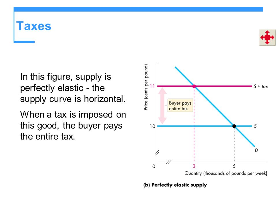 Taxes In this figure, supply is perfectly elastic - the supply curve is horizontal.