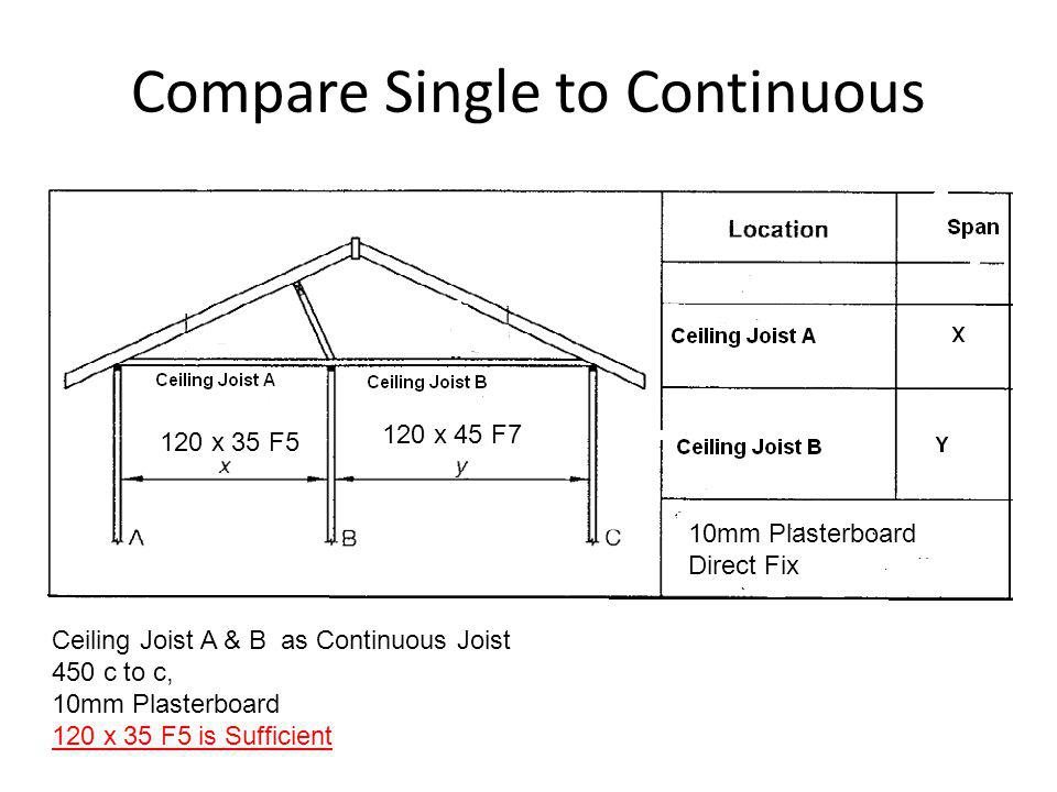 Compare Single to Continuous