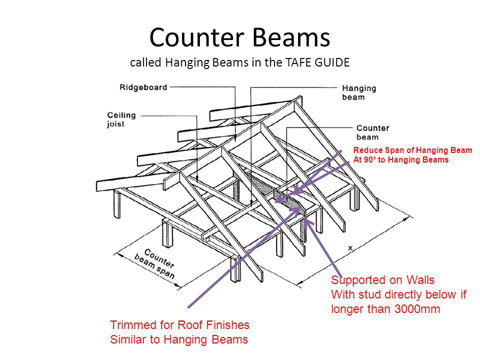 Counter Beams called Hanging Beams in the TAFE GUIDE