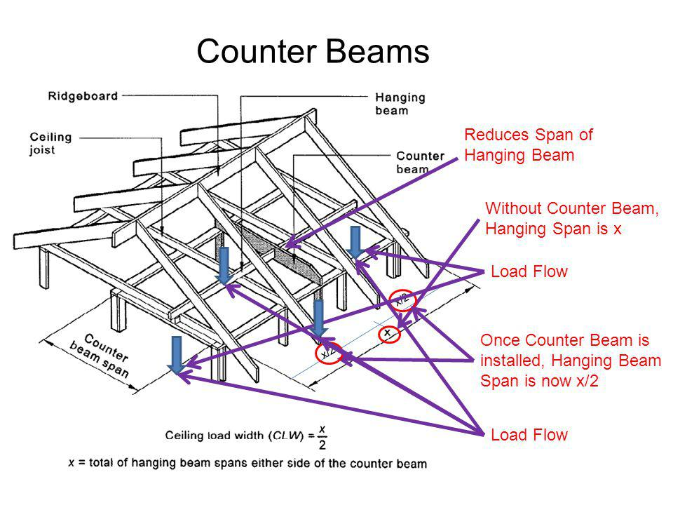 Counter Beams Reduces Span of Hanging Beam