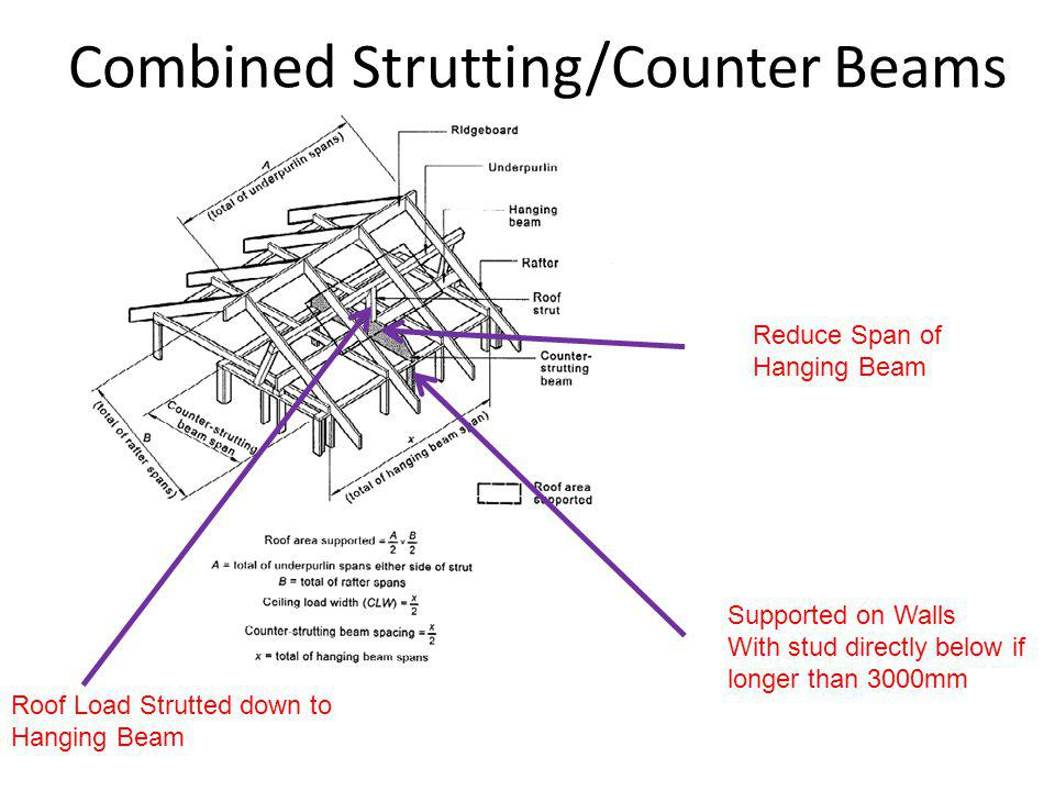 Combined Strutting/Counter Beams