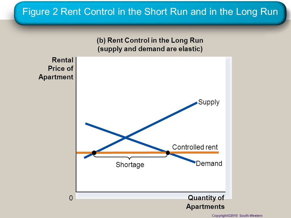 Figure 2 Rent Control in the Short Run and in the Long Run
