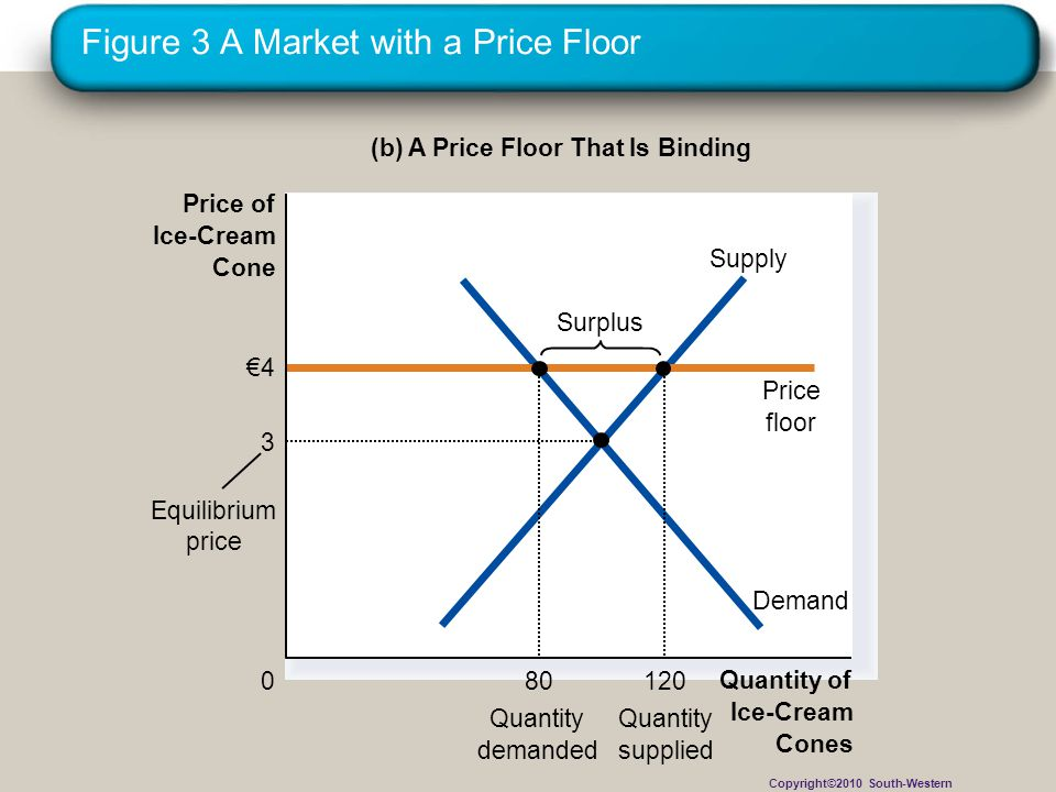 Figure 3 A Market with a Price Floor
