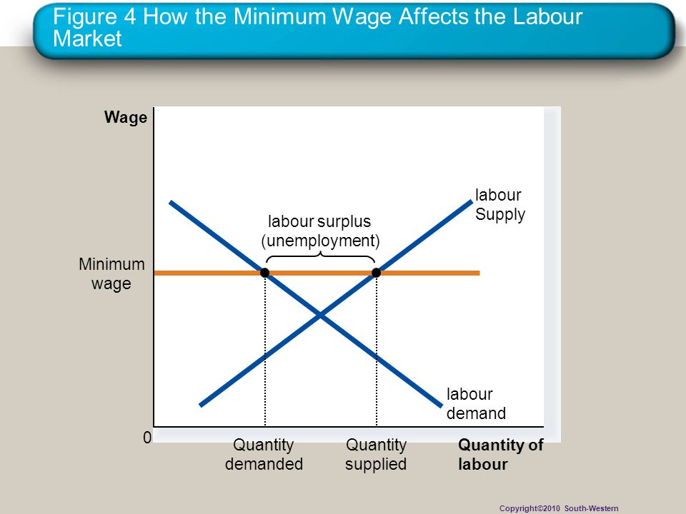 Figure 4 How the Minimum Wage Affects the Labour Market