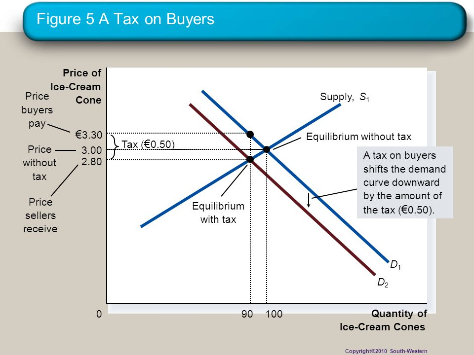Figure 5 A Tax on Buyers €3.30 Price of Ice-Cream Price buyers pay