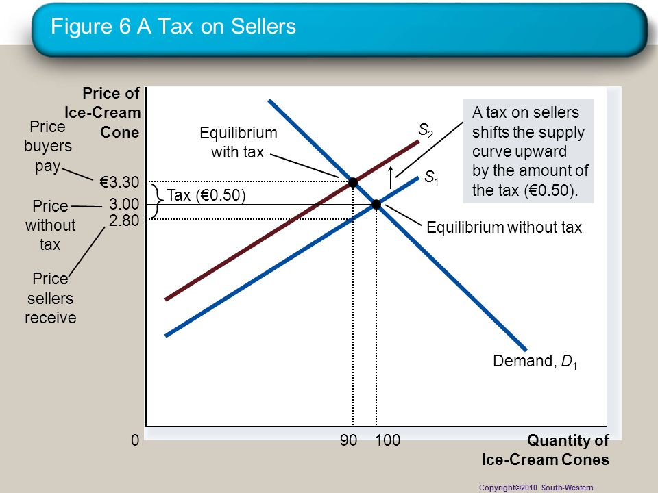 Figure 6 A Tax on Sellers Price of Ice-Cream Demand, D1