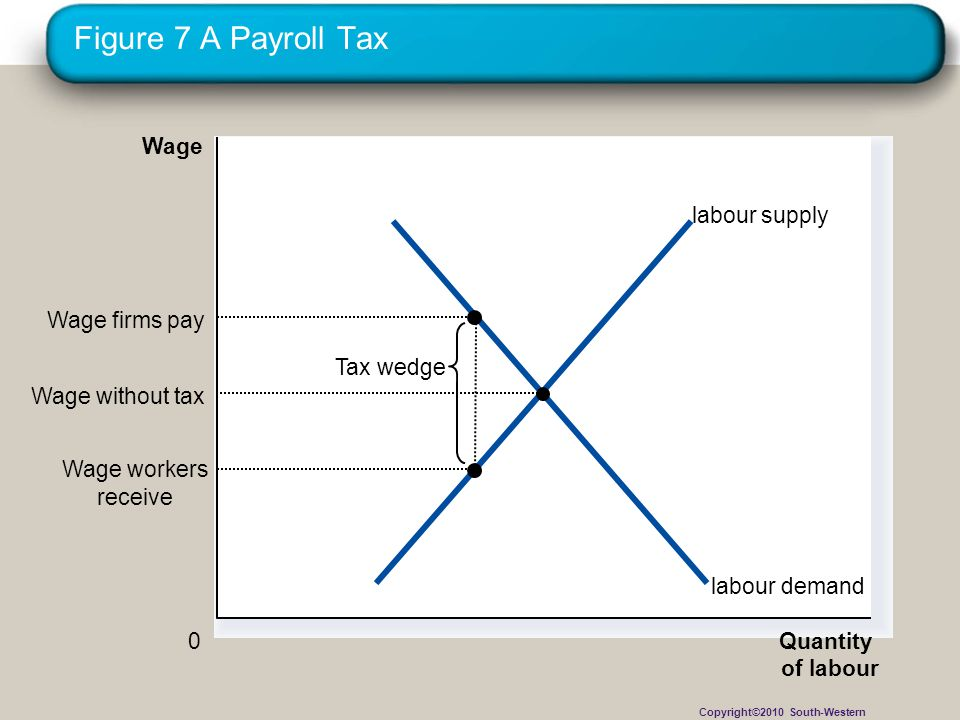 Figure 7 A Payroll Tax Wage labour supply Wage firms pay Tax wedge