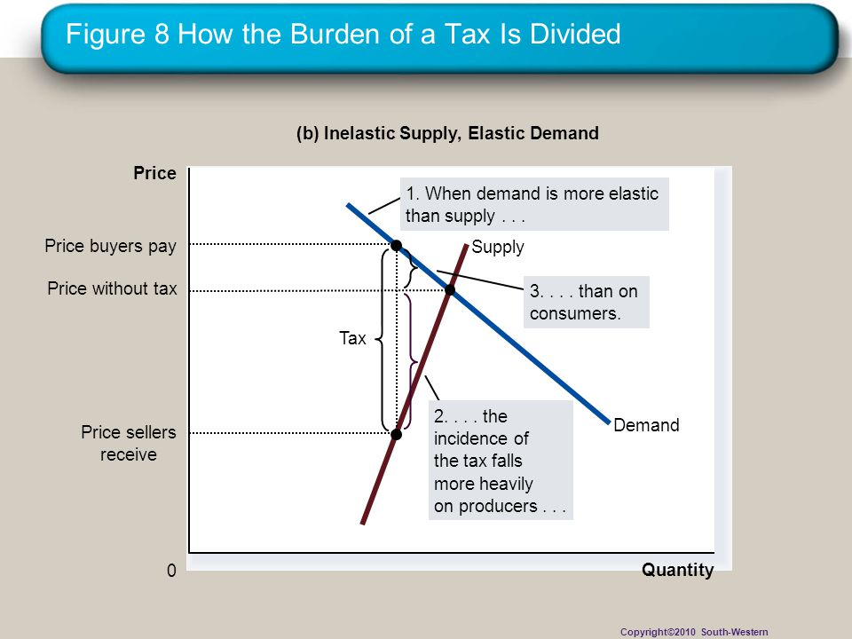 Figure 8 How the Burden of a Tax Is Divided