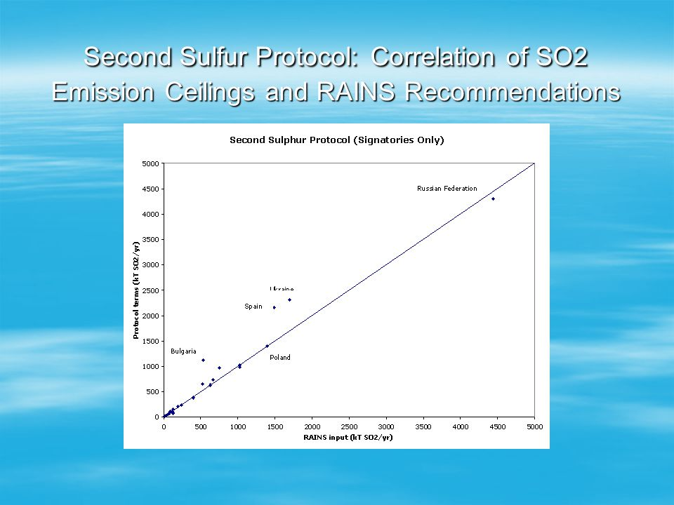 Second Sulfur Protocol: Correlation of SO2 Emission Ceilings and RAINS Recommendations