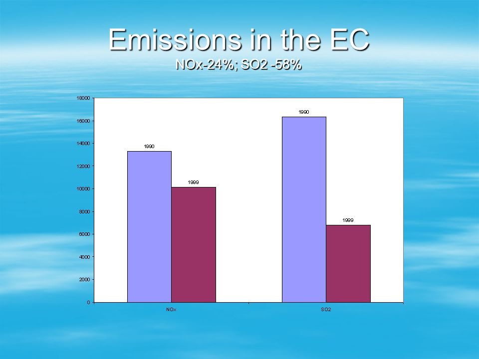 Emissions in the EC NOx-24%; SO2 -58%