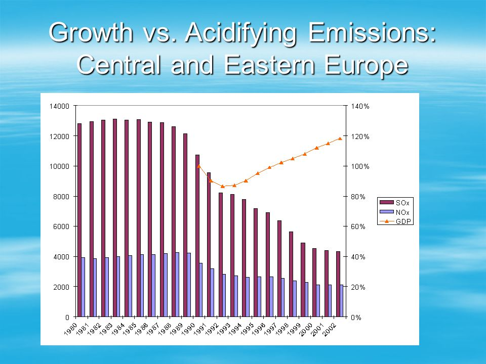Growth vs. Acidifying Emissions: Central and Eastern Europe