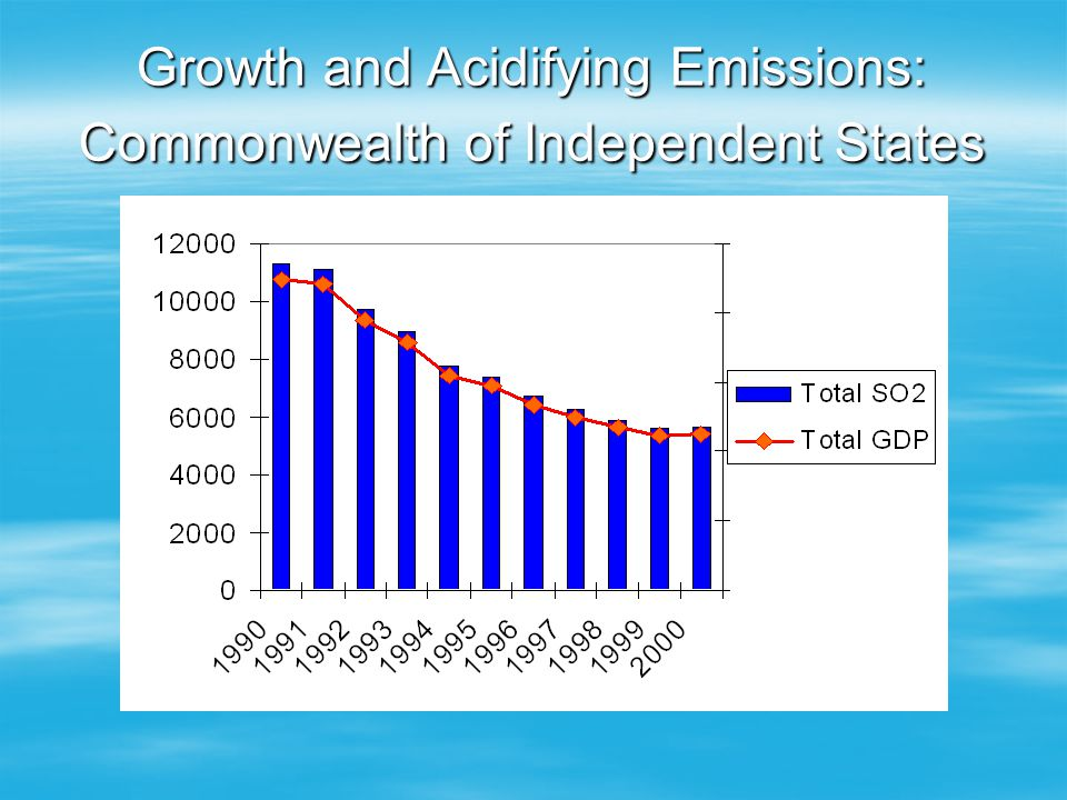 Growth and Acidifying Emissions: Commonwealth of Independent States