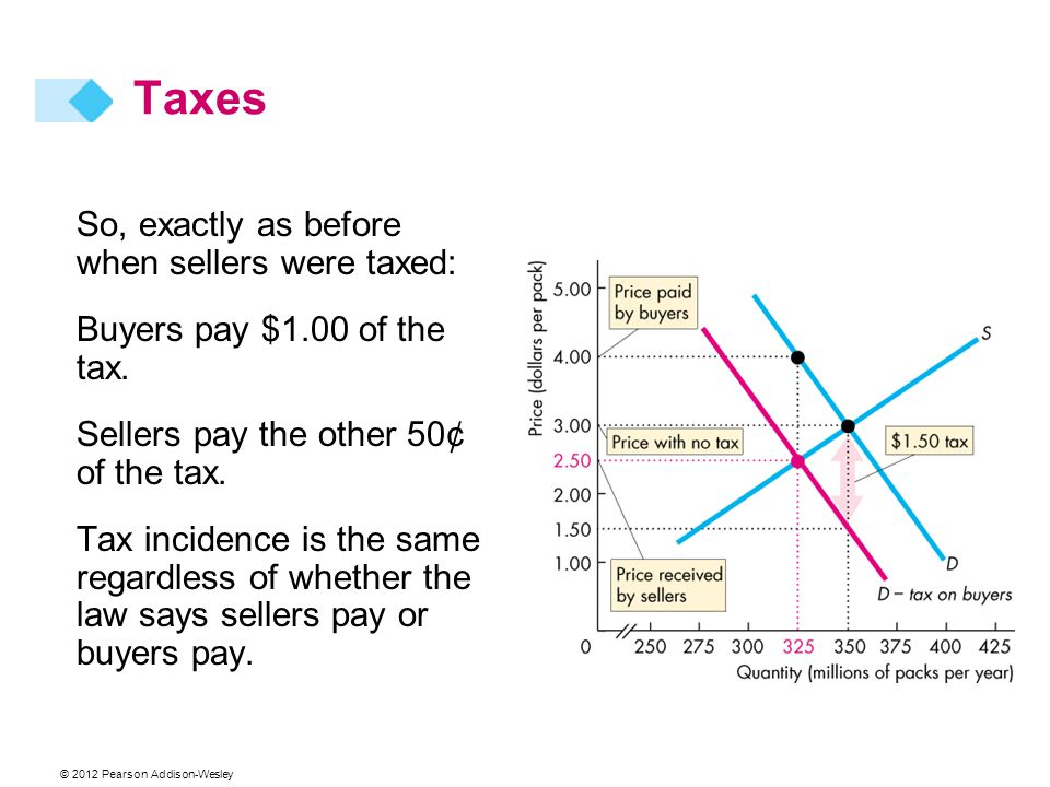 Taxes So, exactly as before when sellers were taxed: