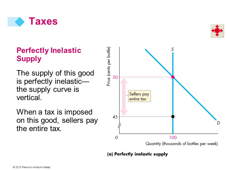Taxes Perfectly Inelastic Supply