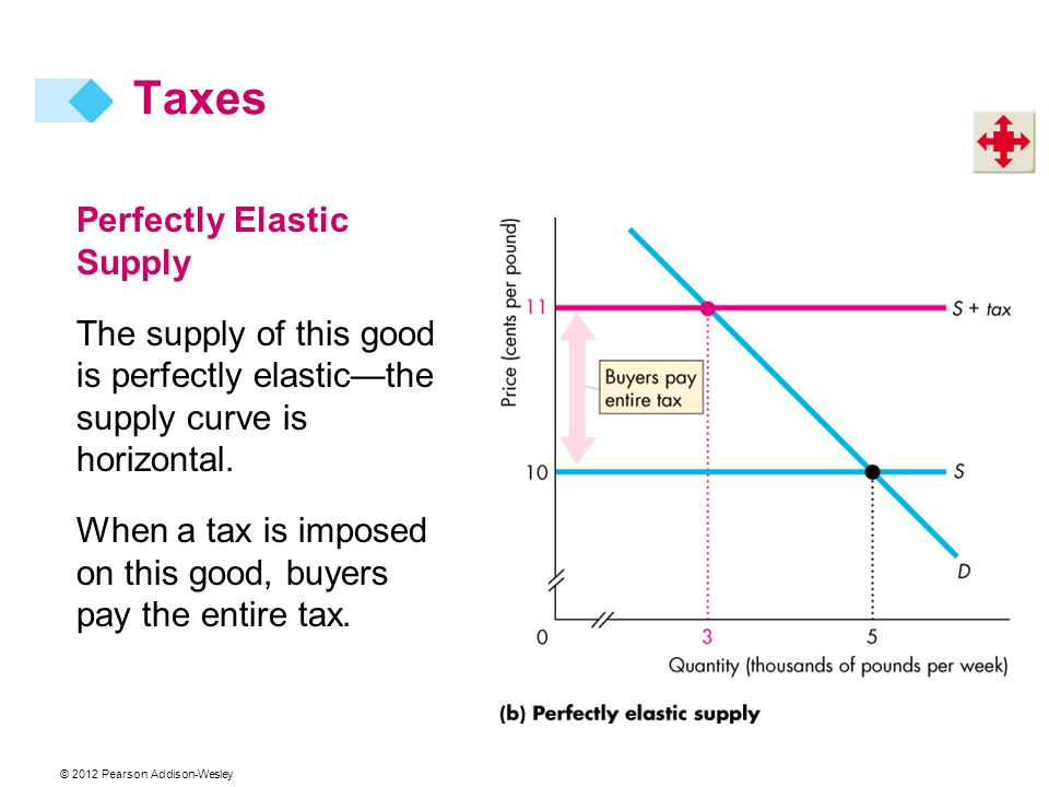 Taxes Perfectly Elastic Supply