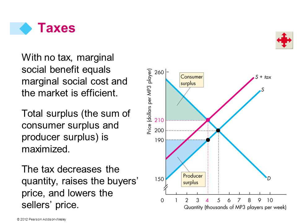 Taxes With no tax, marginal social benefit equals marginal social cost and the market is efficient.