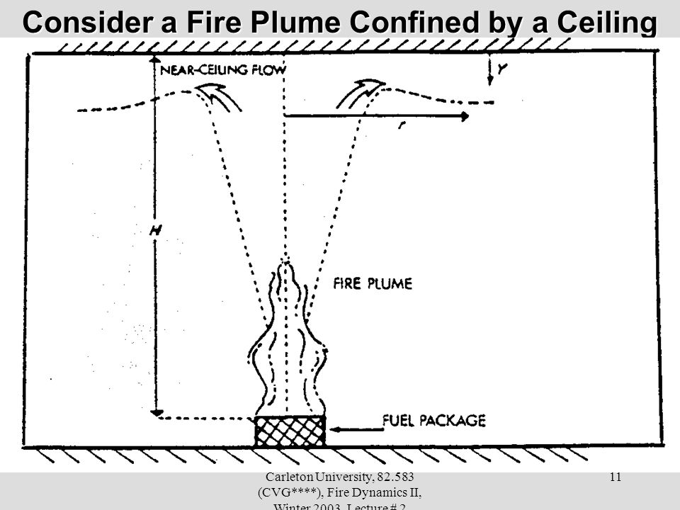 Consider a Fire Plume Confined by a Ceiling