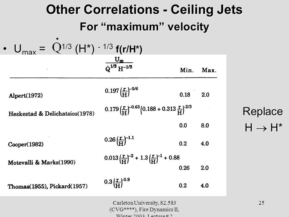 Other Correlations - Ceiling Jets For maximum velocity