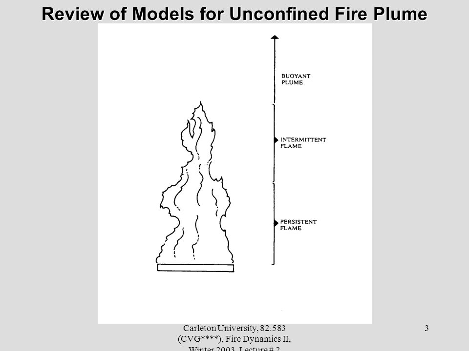 Review of Models for Unconfined Fire Plume