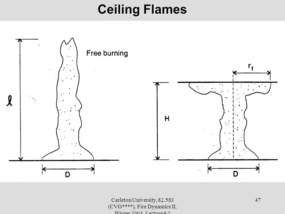 Ceiling Flames Carleton University, 82.583 (CVG****), Fire Dynamics II, Winter 2003, Lecture # 2