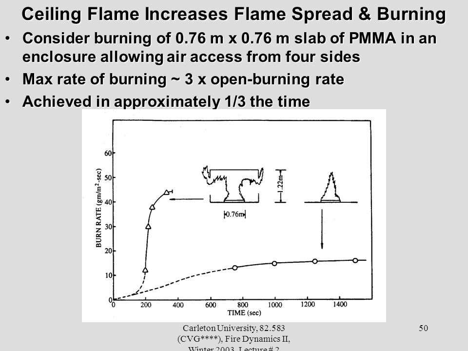 Ceiling Flame Increases Flame Spread & Burning