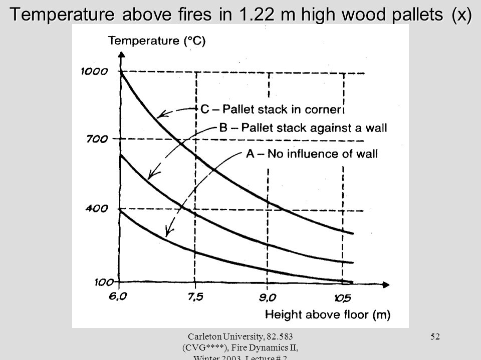 Temperature above fires in 1.22 m high wood pallets (x)