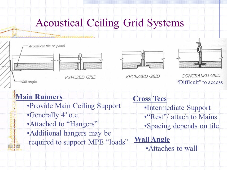 Acoustical Ceiling Grid Systems